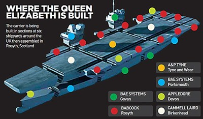 HMS Queen Elizabeth ship building (sections/builders)