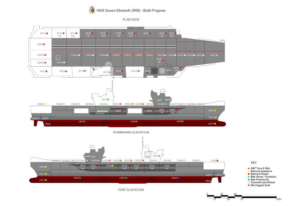 hms Queen Elizabeth class aircraft carrier construction progress