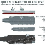 UK aircraft carriers QE size comparison infographic
