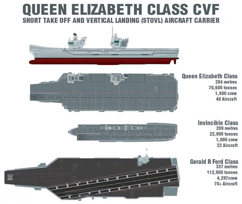 UK-aircraft-carriers-size-comparison.jpg