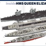 QE aircraft carrier Deck Plans infographic