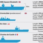 QE aircraft carrier size comparison infographic