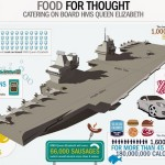 UK aircraft carrier Queen Elizabeth food infographic